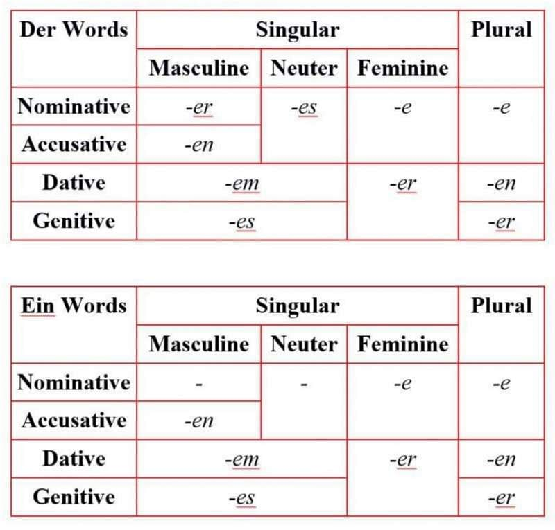 Is German Hard To Learn An Honest Analysis For Beginners