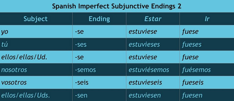 Spanish Imperfect Subjunctive Explained – I Will Teach You A Language